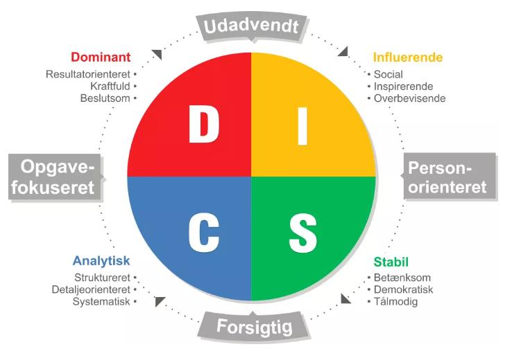 discanalyse-personlighedstest